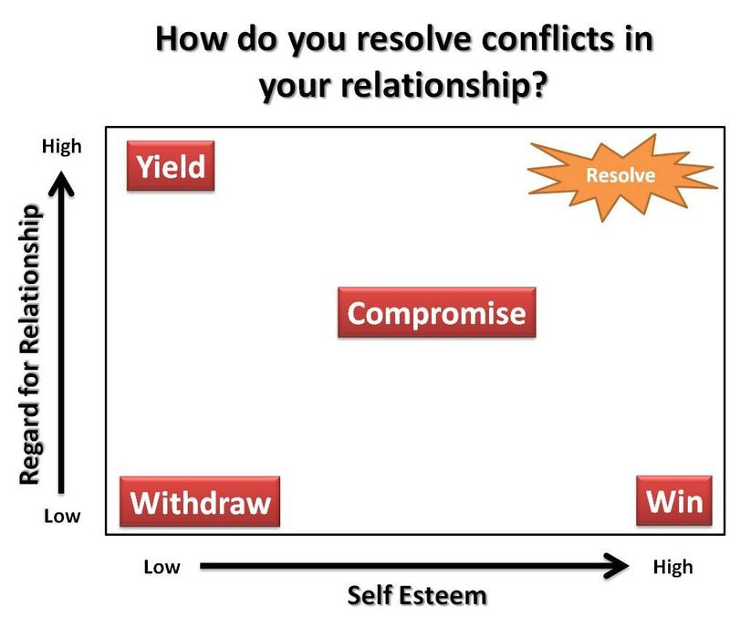 How Do You Resolve Confclit In A Relationship