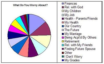 Worry_results